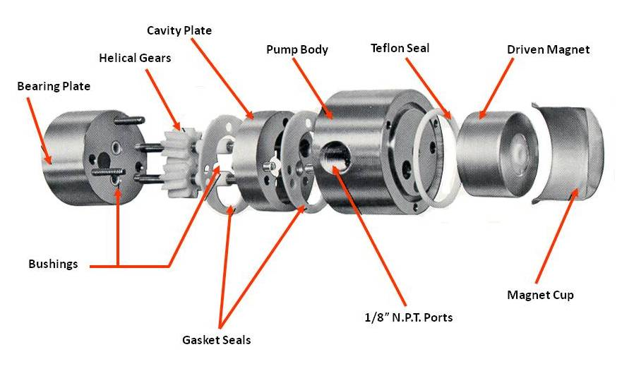 MICROPUMP CAVITY STYLE GEAR PUMP EXPLODED VIEW