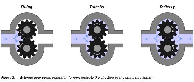 Useful information on External Gear Pumps