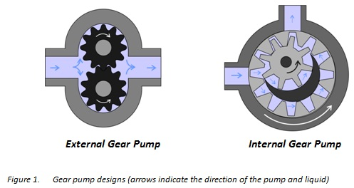 Useful information on Gear Pumps | Hydraulic Gear Pump Schematic |  | Michael Smith Engineers