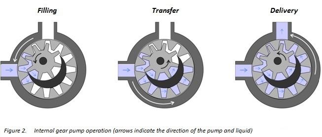 Useful Information On Internal Gear Pumps