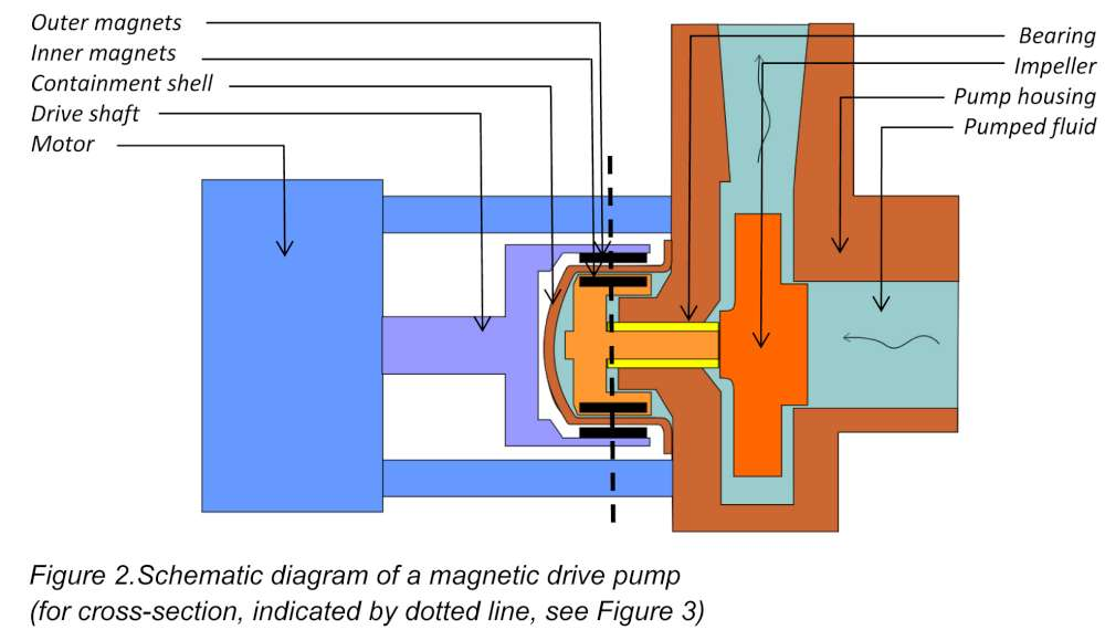 Useful information on magnetic drive pumps