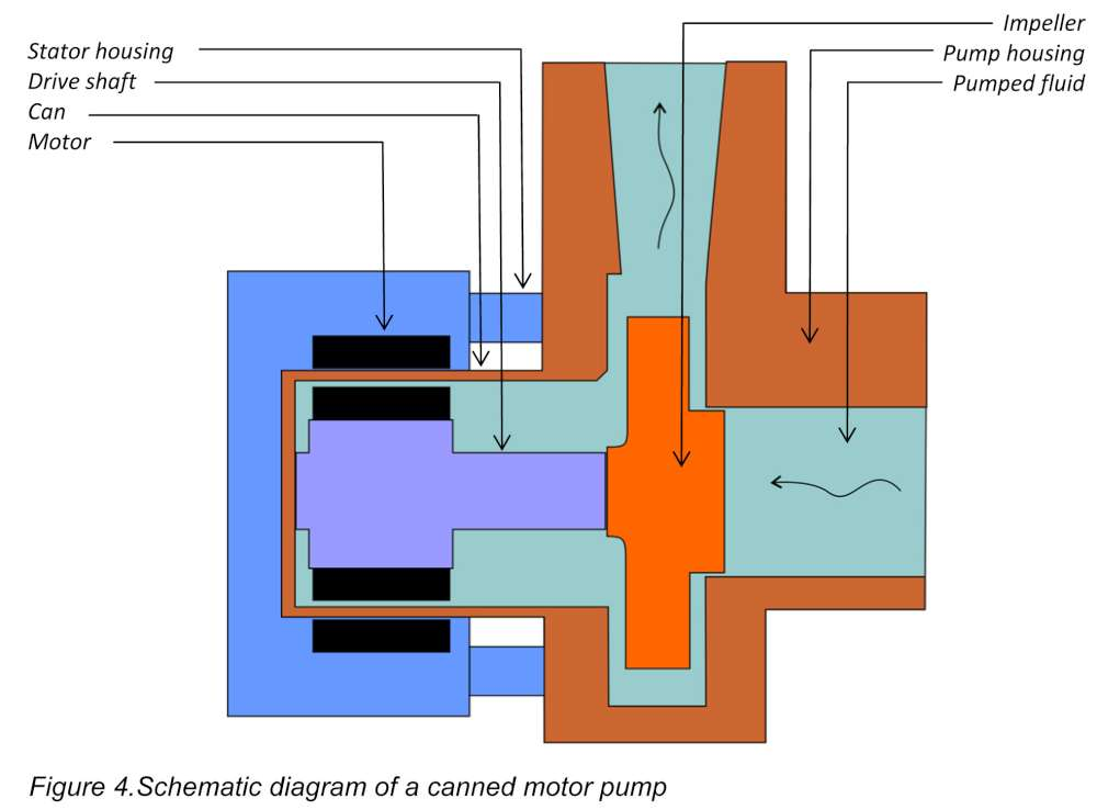 Figure 4.Schematic diagram of a canned motor pump