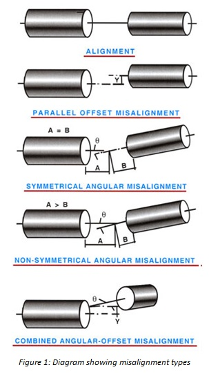 MISALIGNMENT TYPES