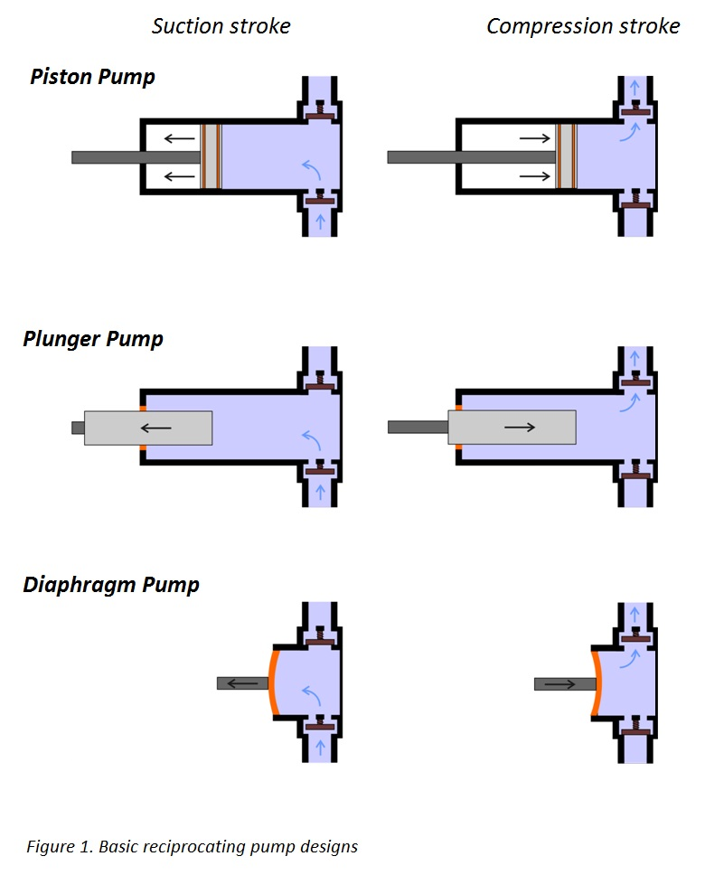 useful information on positive displacement pumps 66100 Diaphragm Pump Diagram basic reciprocating pump designs