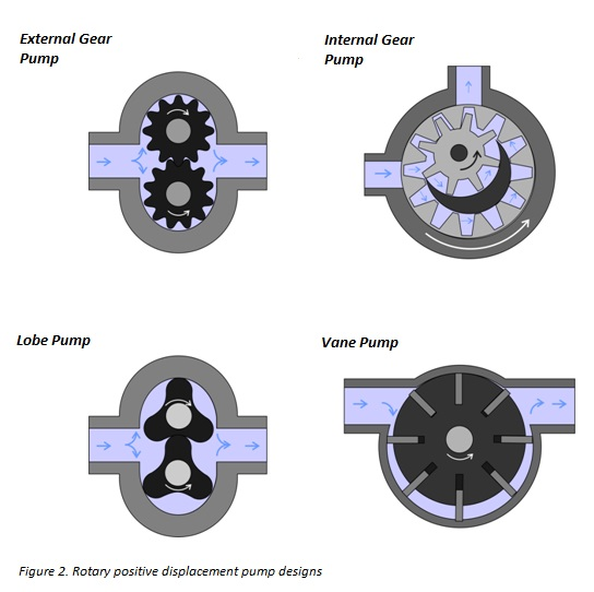 ROTARY POSITIVE DISPLACEMENT PUMP DESIGNS