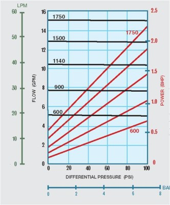 WHEN TO SELECT A POSITIVE DISPLACEMENT PUMP CHART A